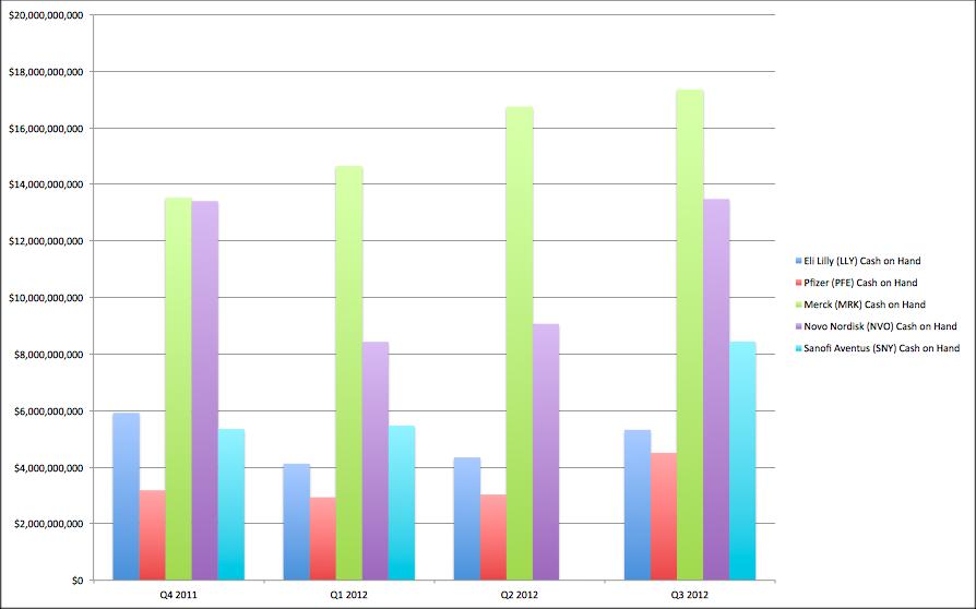 pharma charts